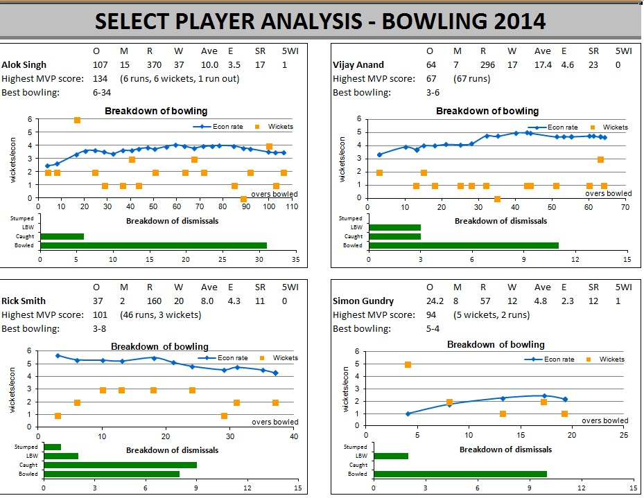 /images/2014stats-bowlers.jpg