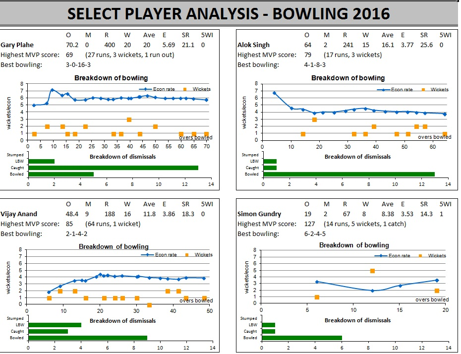 /images/2016stats-bowlers.jpg